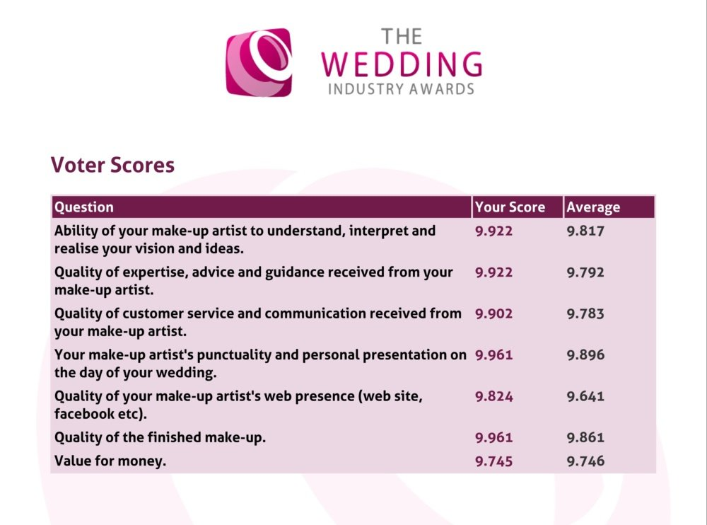 Wedding Industry Awards Voter Scores